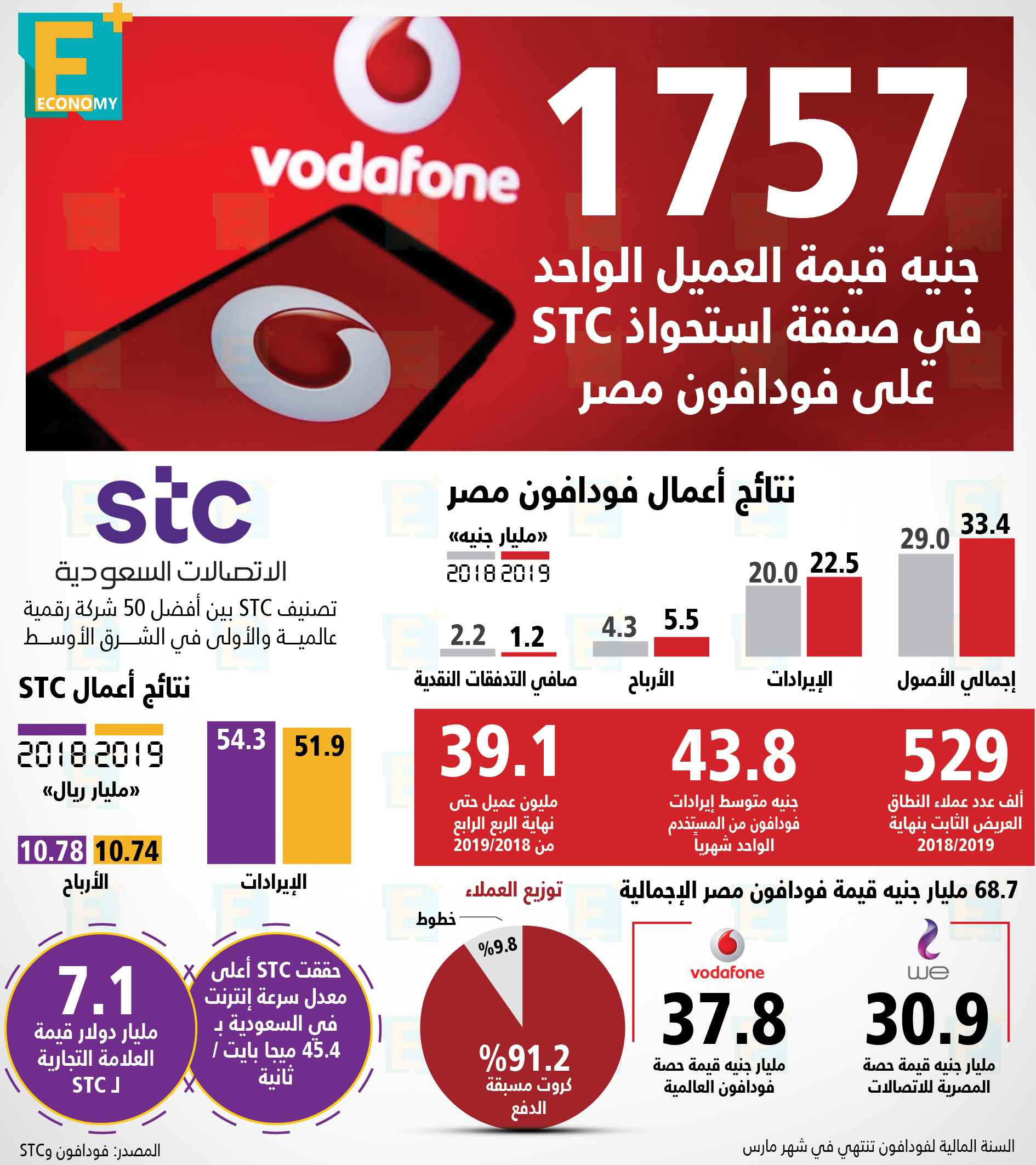 757 Egyptian pounds per customer in a STC acquisition of Vodafone Egypt
