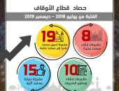 Hala Al-Saeed: The completion of 260 projects with